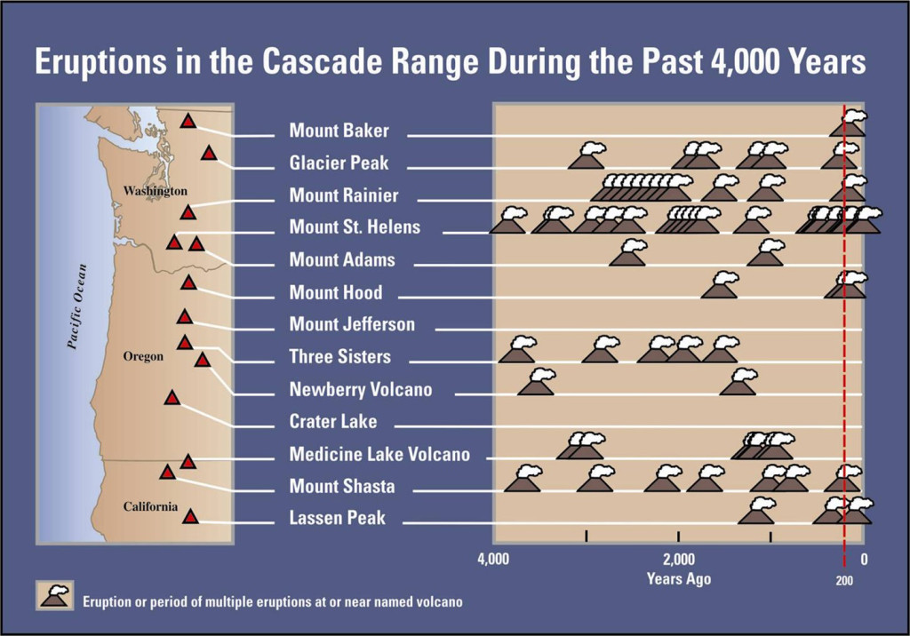 Cascades Eruption Timeline 2008 updated version