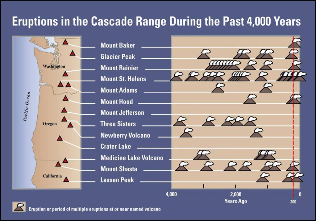 the background information of mount st helen in cascade range / washington has five major volcanoes: mount baker, glacier peak, mount rainier, mount st helens, and mount adams these volcanoes are part of the cascade range, a 1,200-mile line of volcanoes from british columbia to northern california.