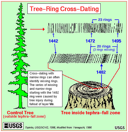 radiocarbon dating meaning tagalog Radiocarbon dating (sometimes simply meaning that the amount of carbon-14 in a sample is halved over the course of 5730 1951 carbon dating • radiocarbon.