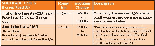 Information about trails on the south side of Mount St. Helens.