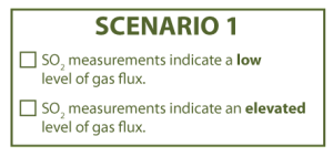 ForecastingAnErupion_Question3Scenario1