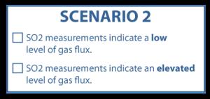ForecastingAnErupion_Question3Scenario2