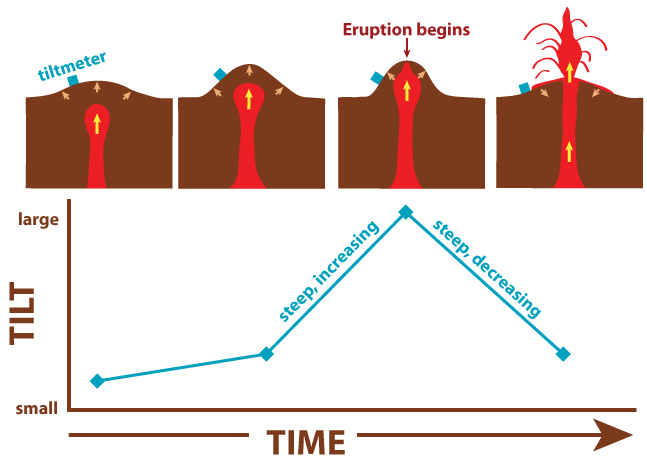 Volcano deformation mount st helens science and learning center figure 11 cartoon showing the relationship between ground deformation tilt associated with volcanic eruptions not to scale ccuart Images